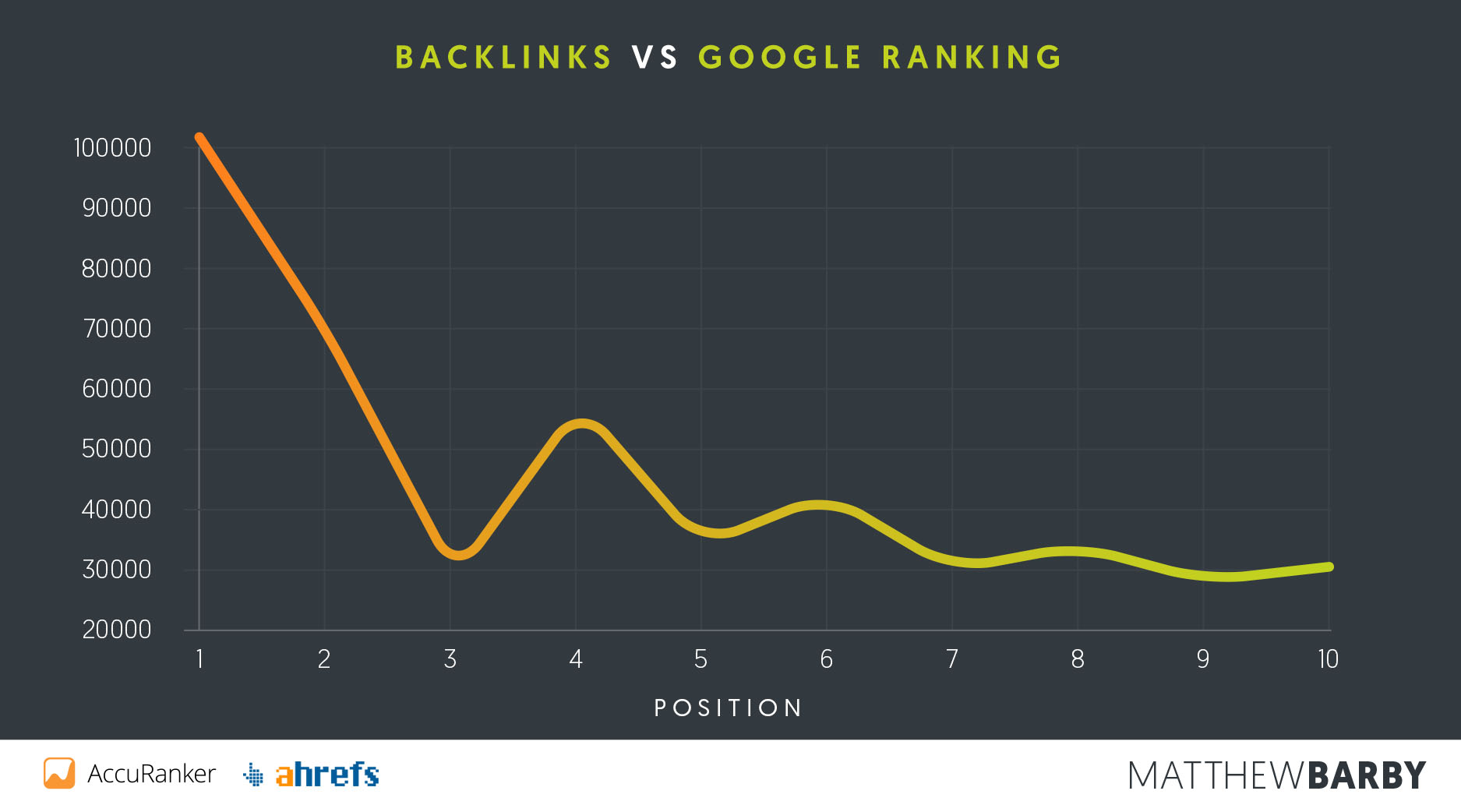 Backlinks versus position