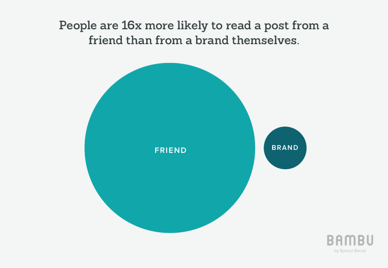 Brans versus friends stats on social media