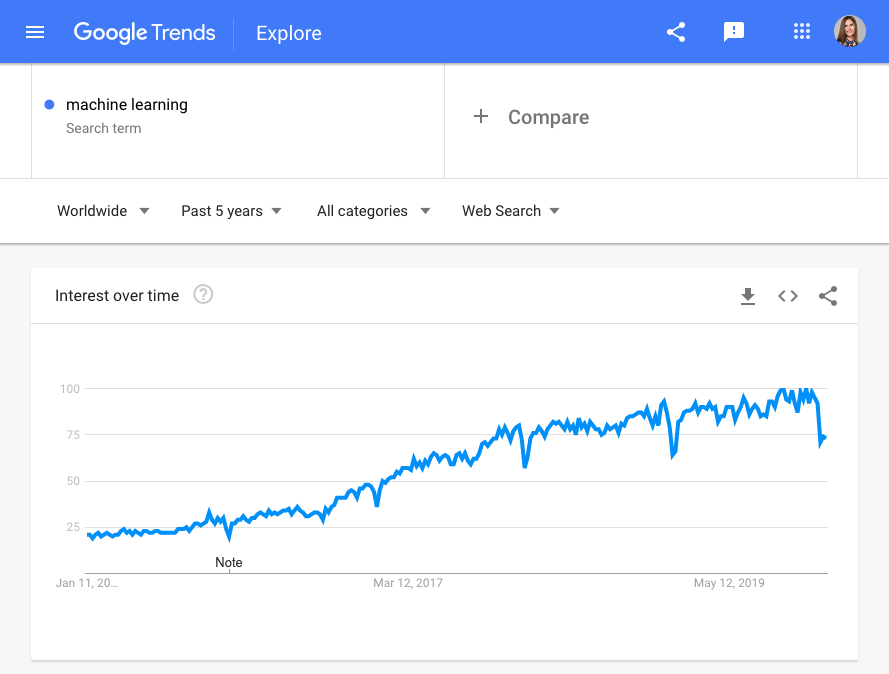 Google Trends for machine learning