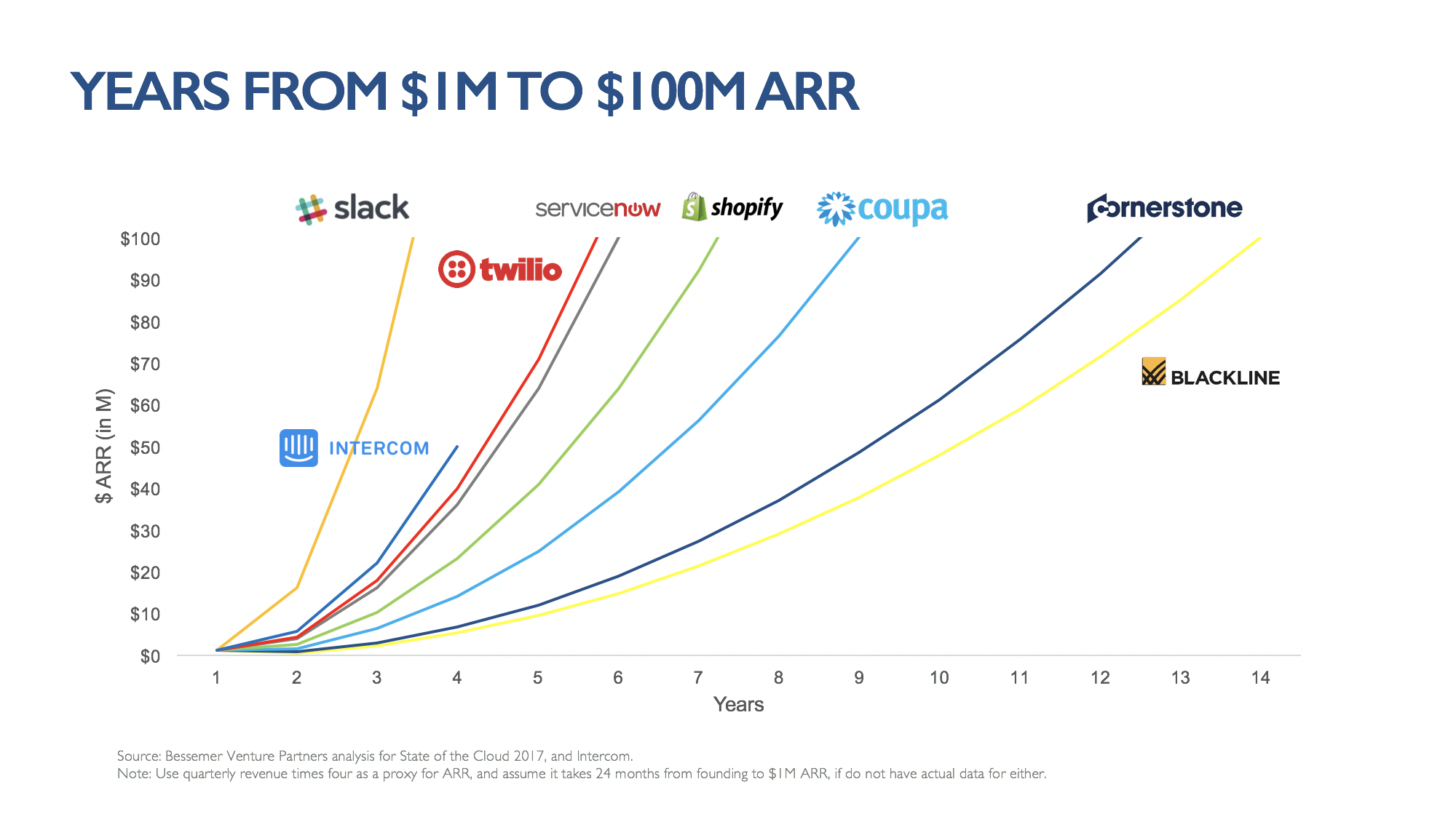 Intercom's ARR growth