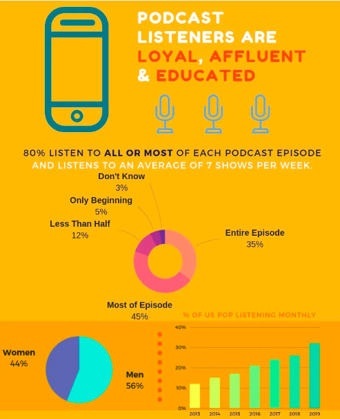 Stats and trends about podcasts