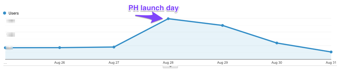 Product Hunt launch date Google Analytics stats